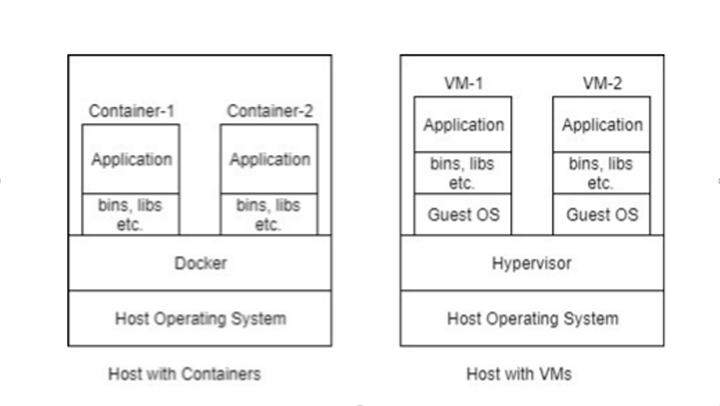 First Containers then Dockers and Finally Kubernetes Inside Image 01