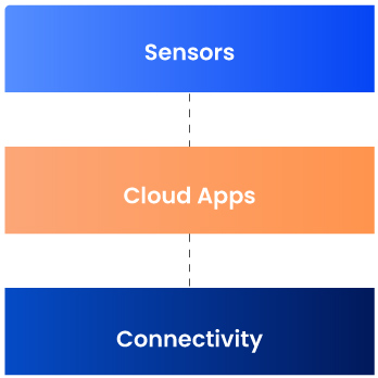 Overview-IoT (Semiconductor)