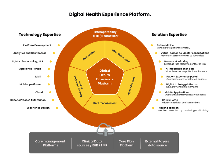 Digital Health experience platform